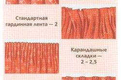 Коефіцієнт збірки тканини для різних видів кріплення штор