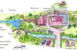 План дизайну котеджного ділянки