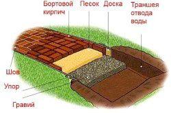 Схема мощення садової доріжки