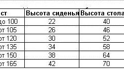 Таблиця висоти столу і стільця в залежності від росту людини.