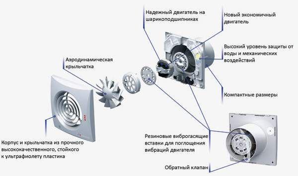 Пристрій вентилятора для ванної