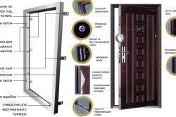 Пристрій вхідних металевих дверей