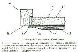 Схема утеплення і посилення металевих дверей
