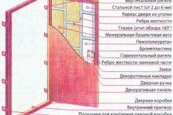 Схема полотна залізних дверей
