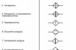 Таблиця умовних позначень пристроїв для проектування систем вентиляції