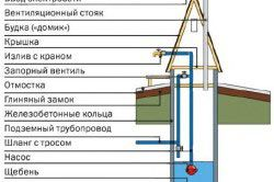 Пристрій шахтного колодязя, обладнаного насосом