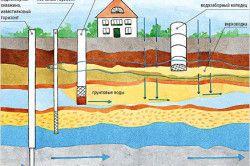 Схема залягання і руху ґрунтових вод.