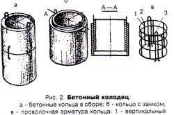 Схема пристрою бетонного колодязя.