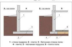Схема цокольного поверху