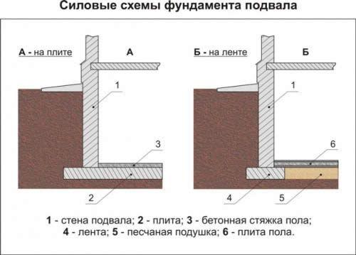 Схема цокольного поверху.