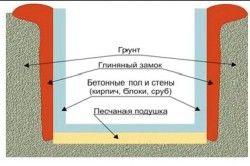 Схема будівництва цокольного поверху.