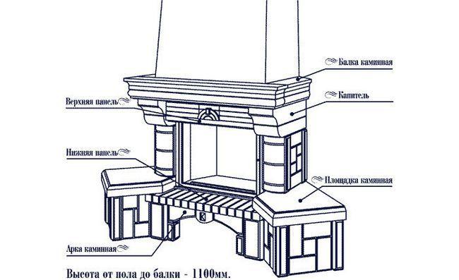 Схема цегляного каміна