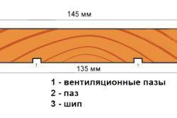 Схема деревяної вагонки з розмірами