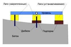 Принцип вирівнювання деревяної підлоги фанерою по регульованих лагам