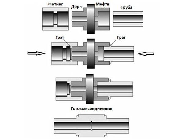 Зварювання поліпропіленових труб врозтруб