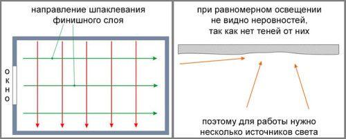 Напрямок шпаклювання стелі