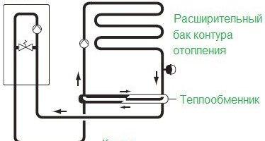 Фото - Як виконати підключення газового котла до системи опалення?