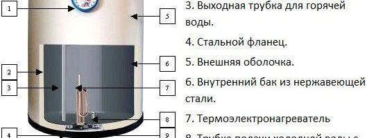 Фото - Як виконати підключення водонагрівача своїми руками?