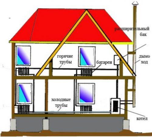 Пристрій водяного опалення в приватному доме.Устройство водяного опалення в приватному будинку.