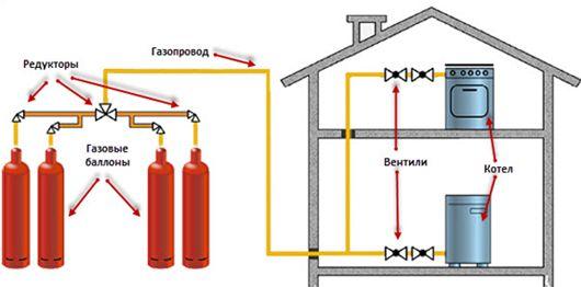 Схема газового опалення приватного будинку.