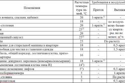 Таблиця розрахунку вентиляції