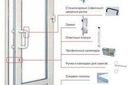 Схема пристрою пластикових дверей