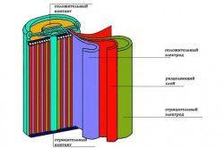 Схема нікель-кадмиевого акумулятора шуруповерта
