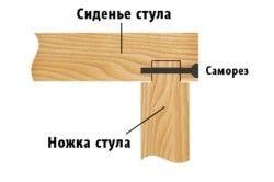 Схема зєднання ніжок з сидінням стільця