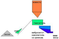 Схема виготовлення вапняної сухої штукатурної суміші