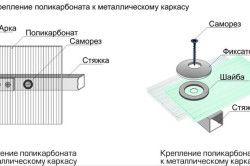 Схема монтажу стільникового полікарбонату до металевого каркасу