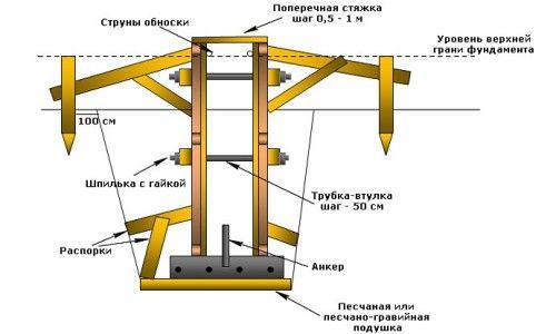 Фото - Як виконати пристрій опалубки стрічкового фундаменту?