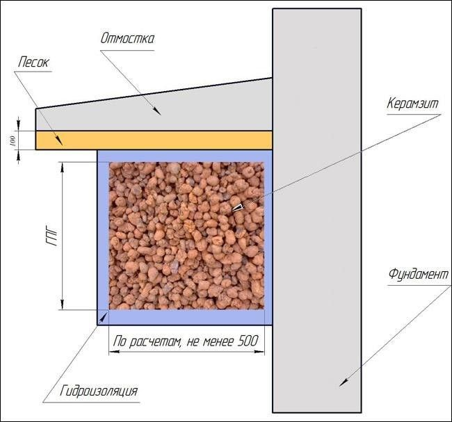 Схема утеплення фундаменту керамзитом.