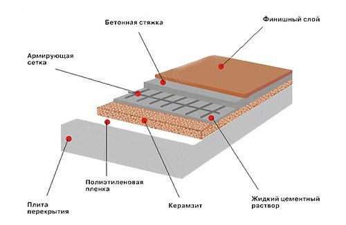 Схема утеплення підлоги керамзитом.