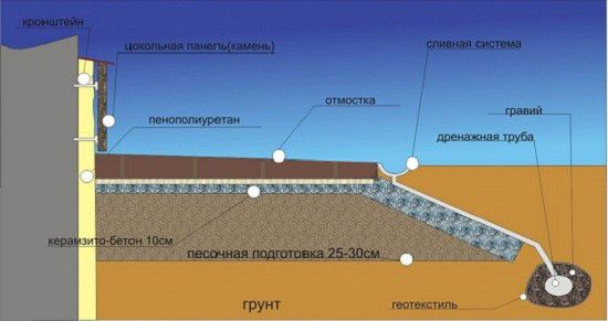 Схема утеплення фундаменту.
