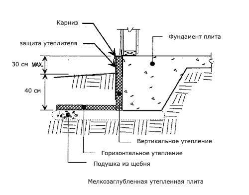 Схема горизонтального утеплення фундаменту.