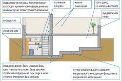 Схема пристрою підвалу