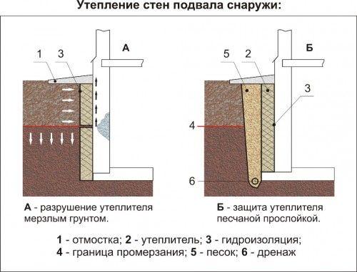 Схема утеплення стін підвалу зовні