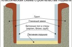 Класична схема будівництва підвалу