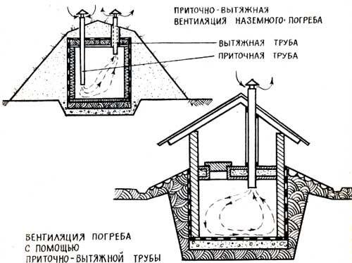 Правильна вентиляція підвалу