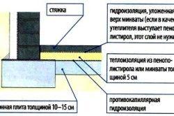 Схема утеплення підлоги в підвалі
