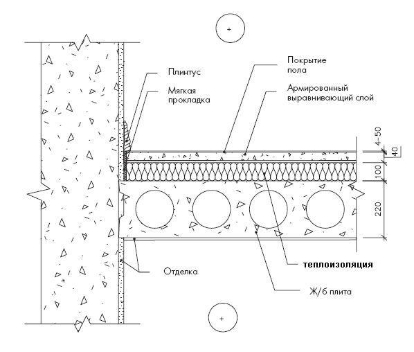 Схема утеплення підлоги льоху.