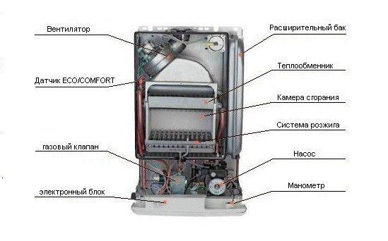 Пристрій газового котла