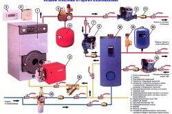 Система опалення із застосуванням газового котла
