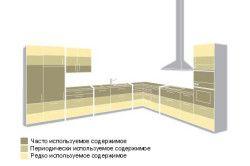 Схема ефективного використання простору на кухні