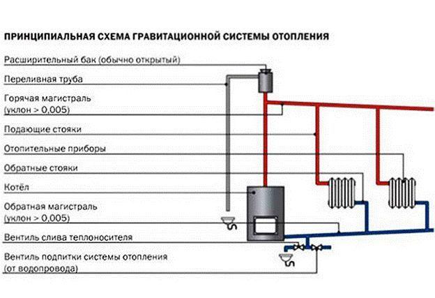 Фото - Як виконується гідравлічний розрахунок опалювальної системи?