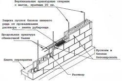 Схема кладки шлакоблоків