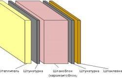Схема стіни зі шлакоблоків
