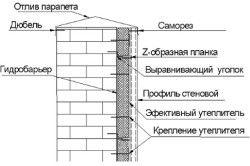 Схема кріплення профлиста на стіну