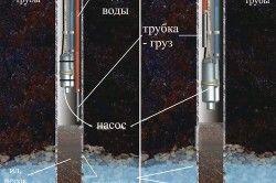 Схема прокачування свердловини вібраційних насосом