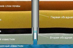 Схема монтажу обсадних труб